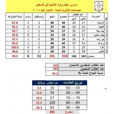 66% success rate: Tawjihi exams results announced in Palestine